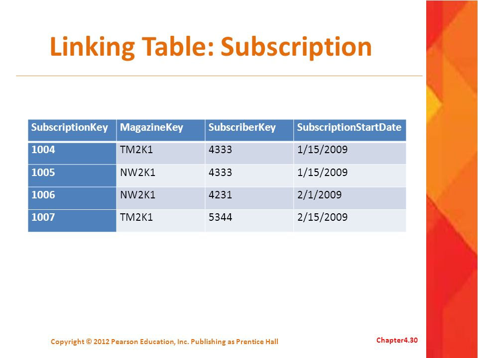 Linking Table: Subscription