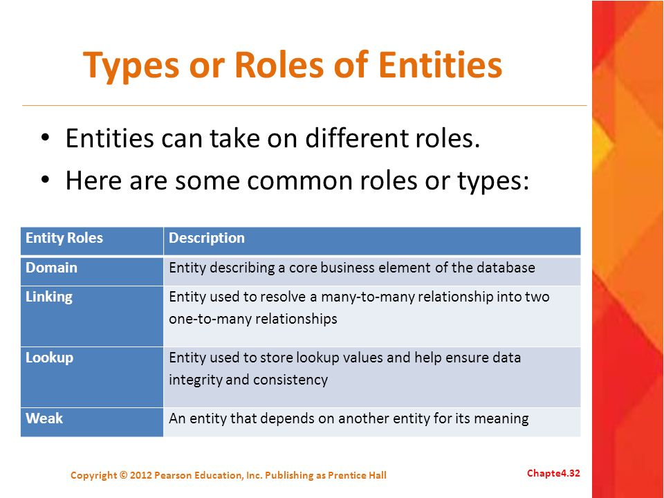 Types or Roles of Entities