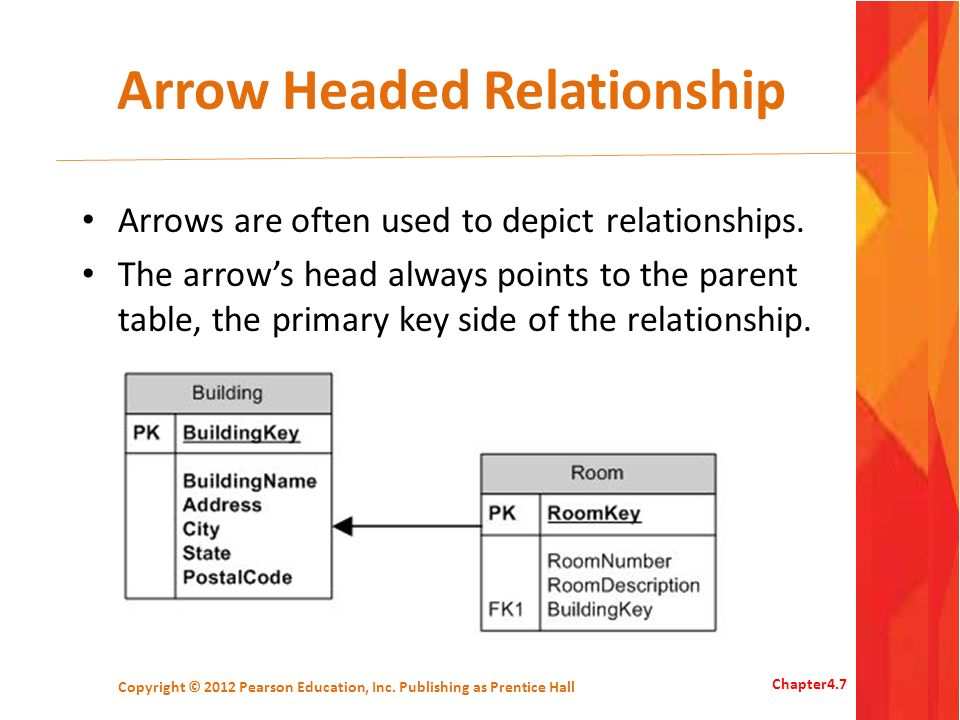 Arrow Headed Relationship