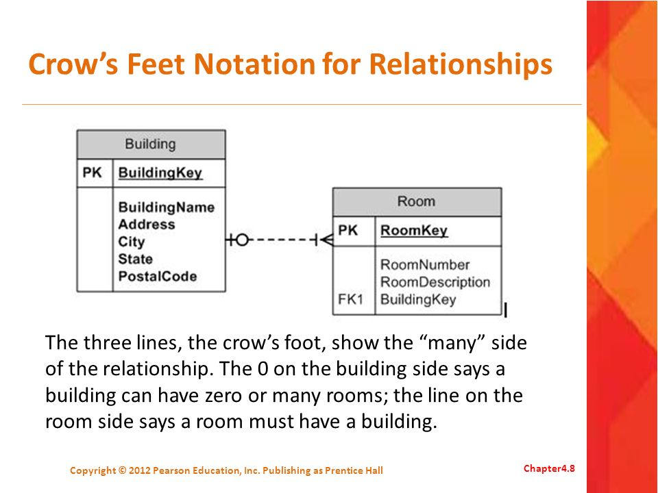 Crow's Feet Notation for Relationships