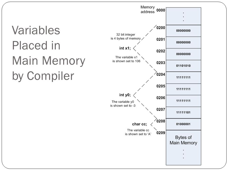Variables Placed in Main Memory by Compiler