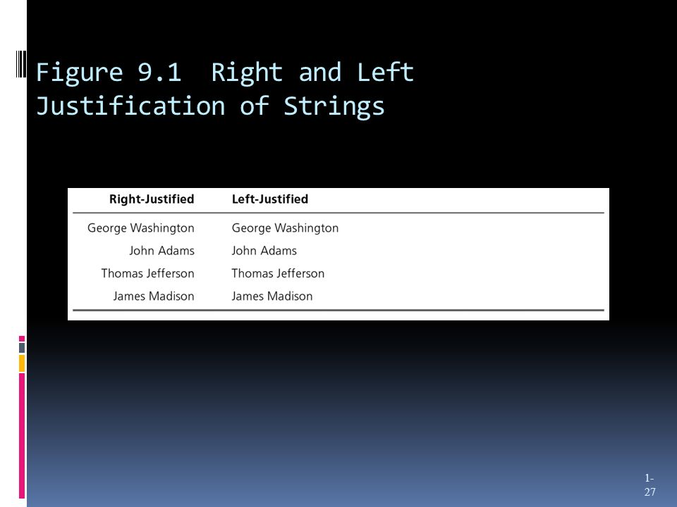 Figure 9.1 Right and Left Justification of Strings