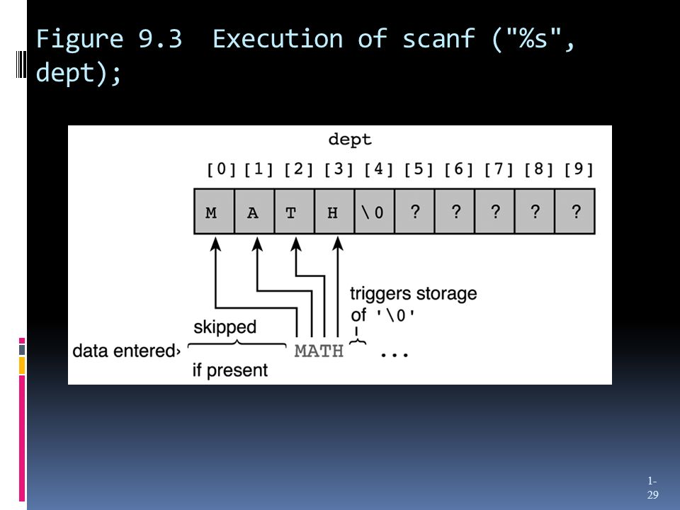 Figure 9.3 Execution of scanf ( %s , dept);