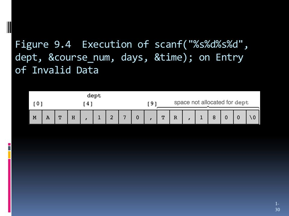 Figure 9.4 Execution of scanf( %s%d%s%d , dept, &course_num, days, &time); on Entry of Invalid Data