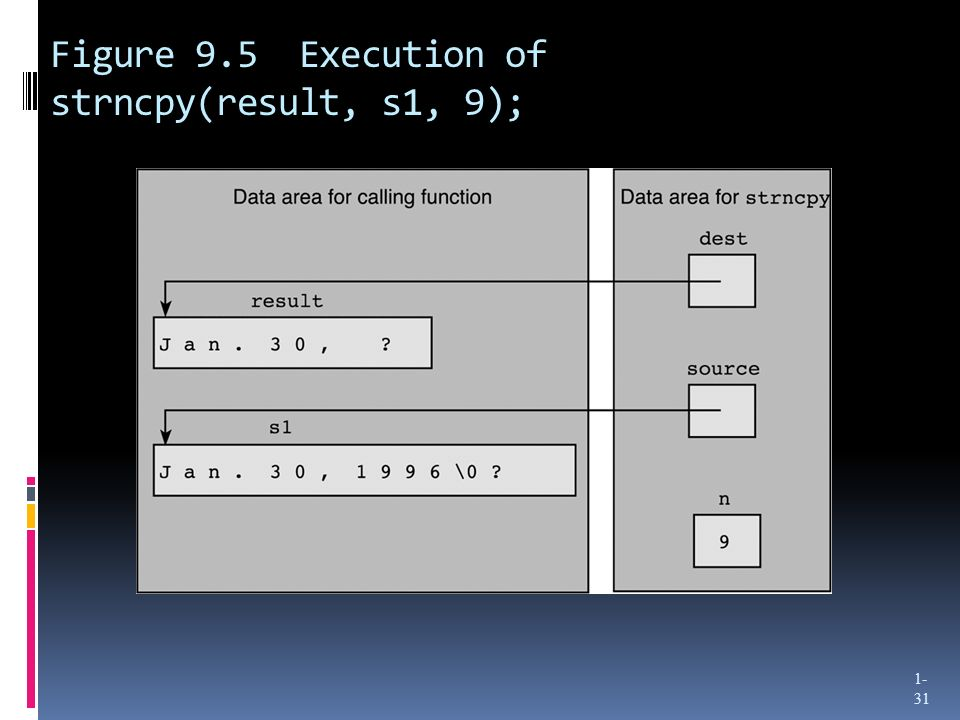 Figure 9.5 Execution of strncpy(result, s1, 9);