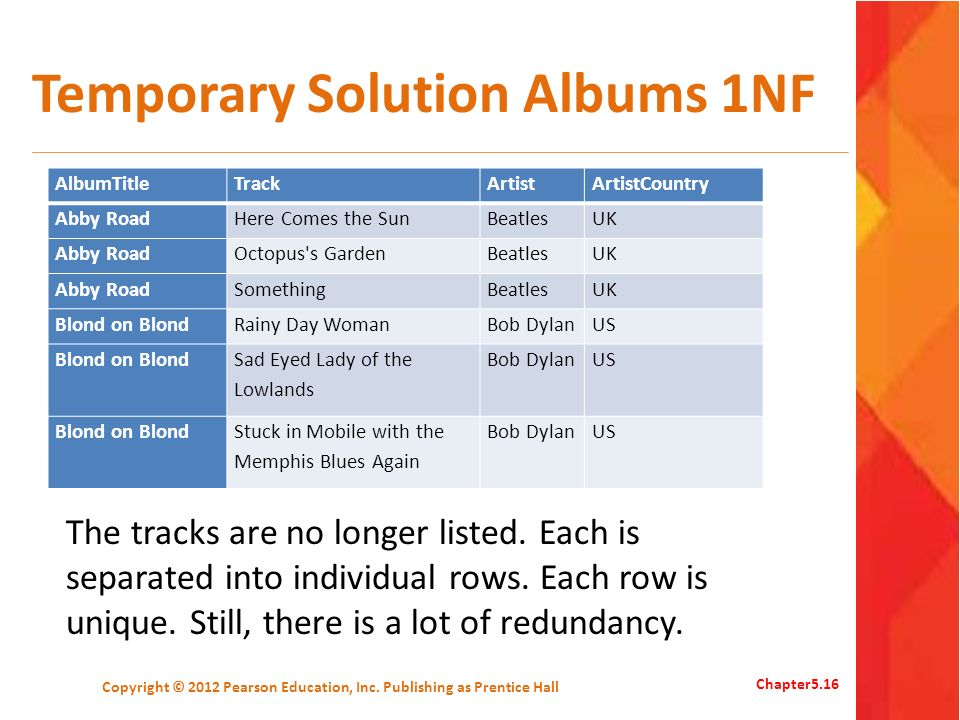 Temporary Solution Albums 1NF