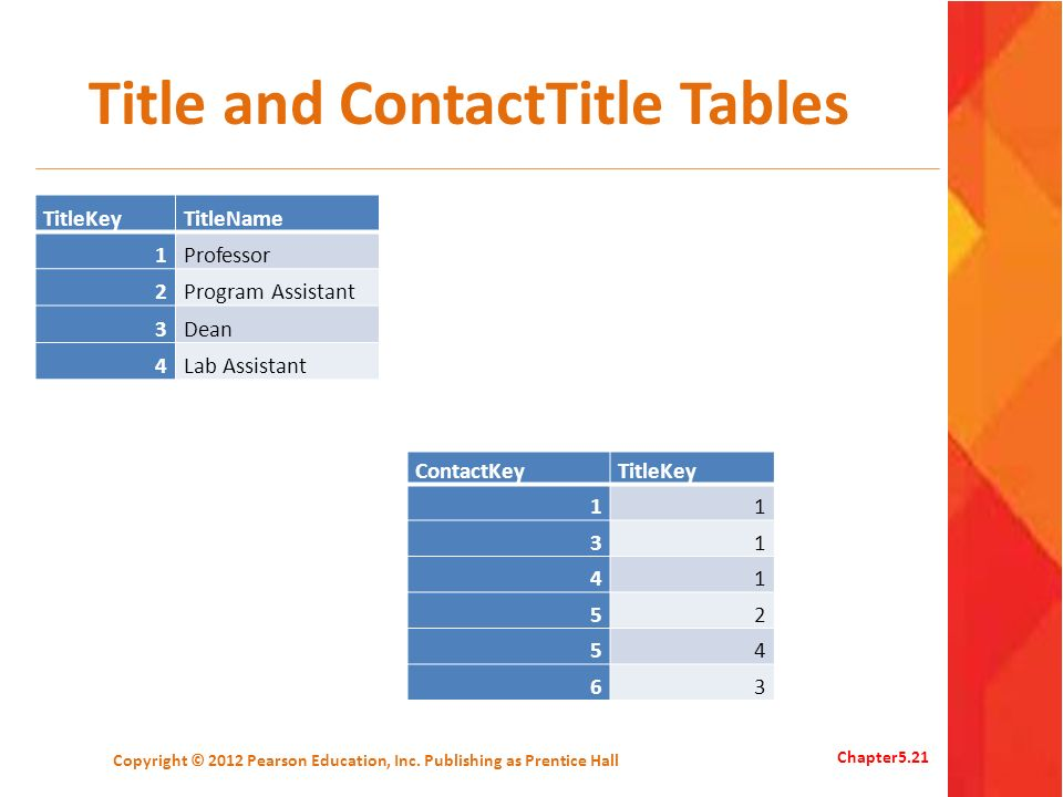Title and ContactTitle Tables