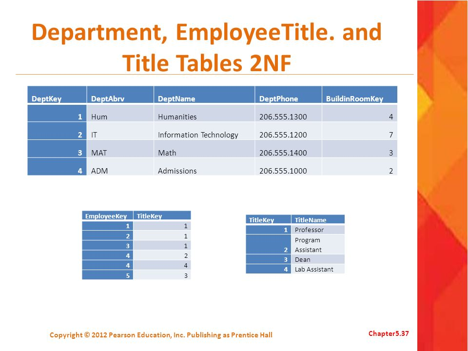 Department, EmployeeTitle. and Title Tables 2NF