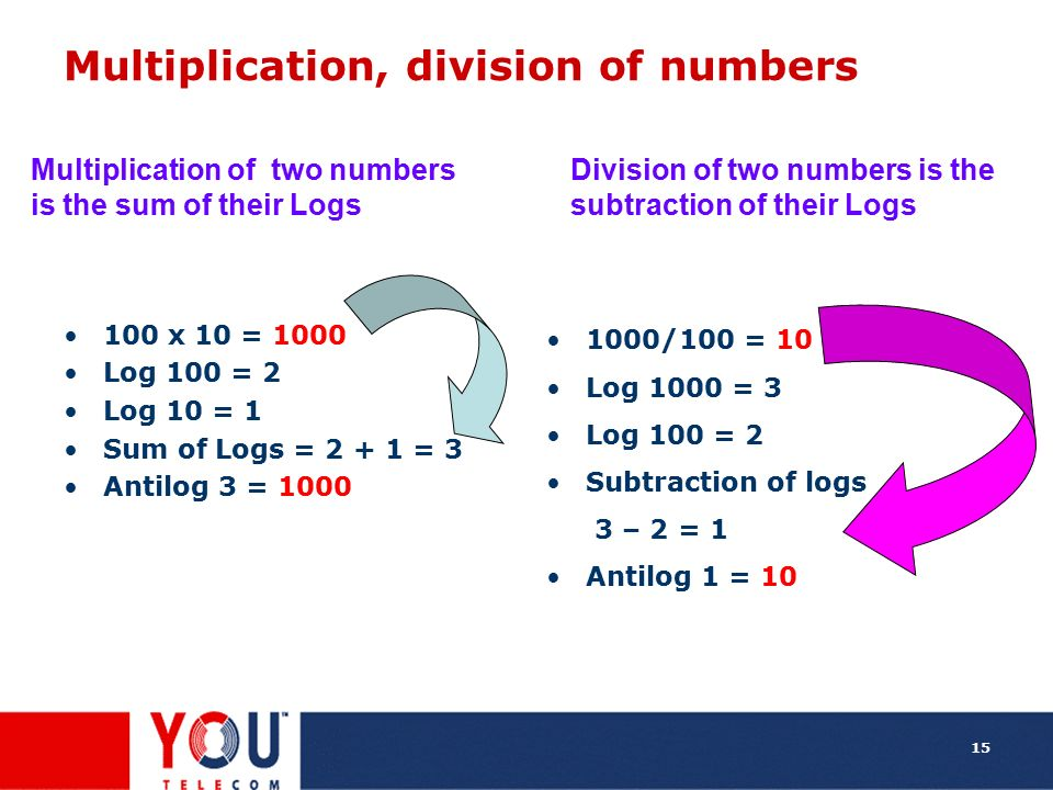 Multiplication, division of numbers