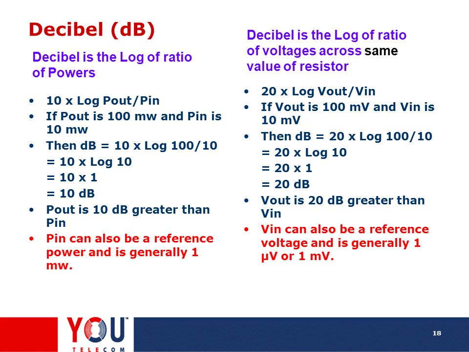 Decibel (dB) Decibel is the Log of ratio of voltages across same value of resistor. 20 x Log Vout/Vin.