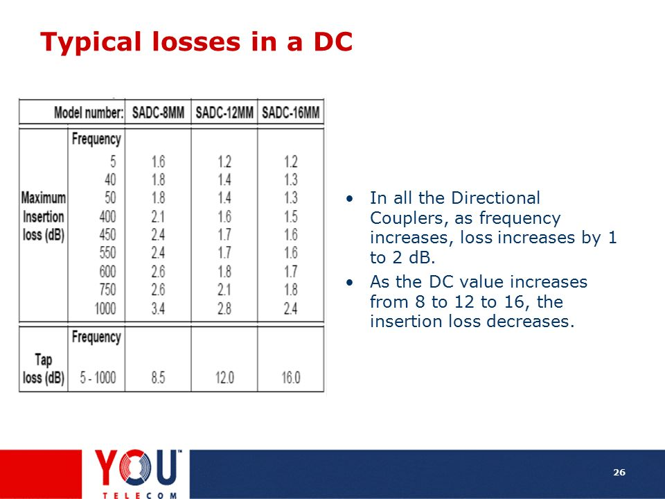 Typical losses in a DC In all the Directional Couplers, as frequency increases, loss increases by 1 to 2 dB.