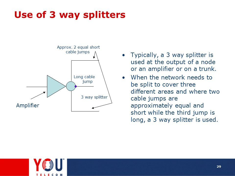 Use of 3 way splitters Typically, a 3 way splitter is used at the output of a node or an amplifier or on a trunk.
