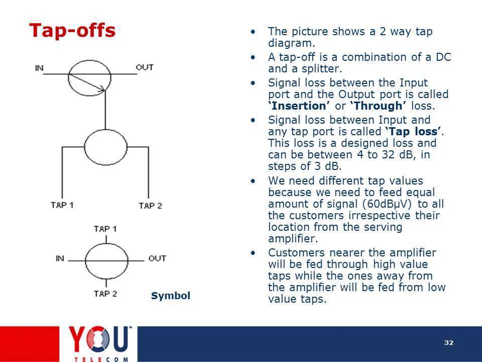 Tap-offs The picture shows a 2 way tap diagram.