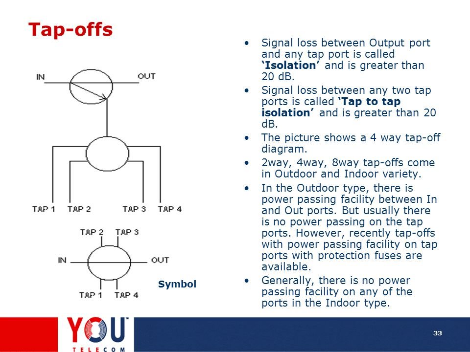 Tap-offs Signal loss between Output port and any tap port is called 'Isolation' and is greater than 20 dB.