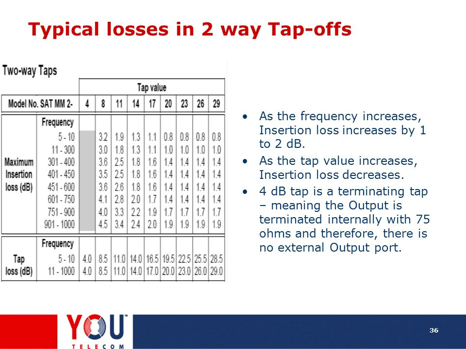 Typical losses in 2 way Tap-offs