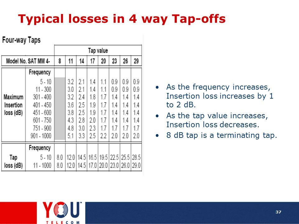Typical losses in 4 way Tap-offs