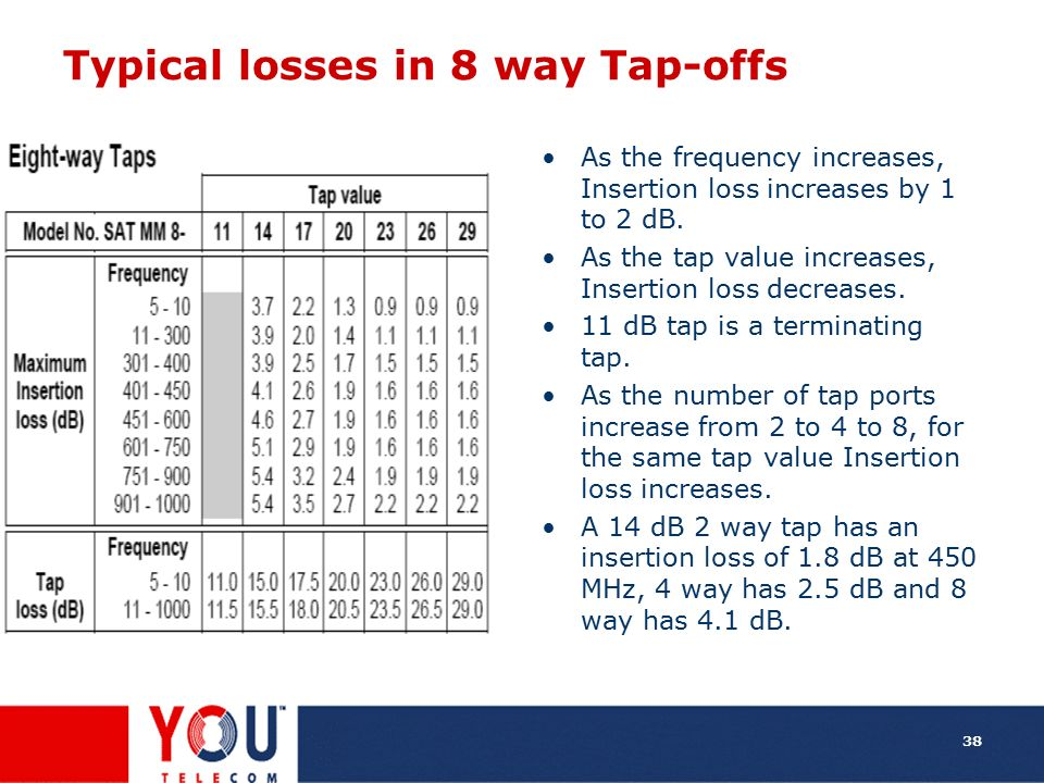 Typical losses in 8 way Tap-offs