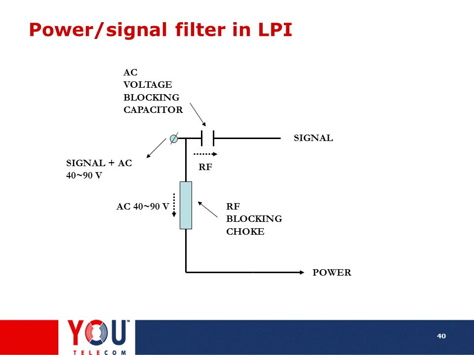 Power/signal filter in LPI