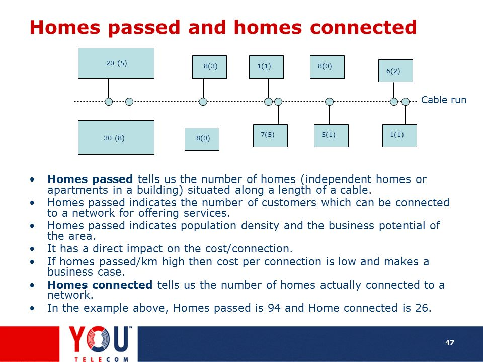 Homes passed and homes connected