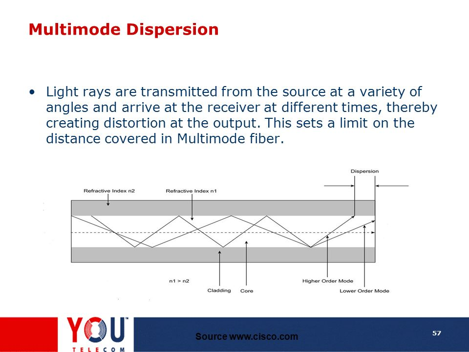 Multimode Dispersion