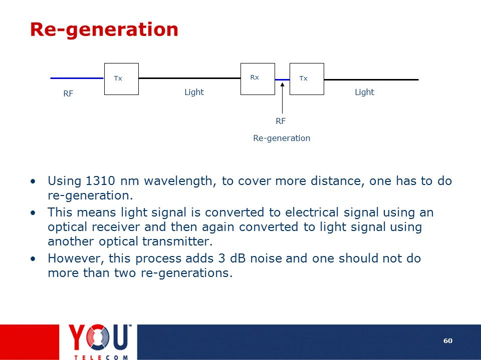 Re-generation RF. Light. Tx. Rx. Re-generation. Using 1310 nm wavelength, to cover more distance, one has to do re-generation.