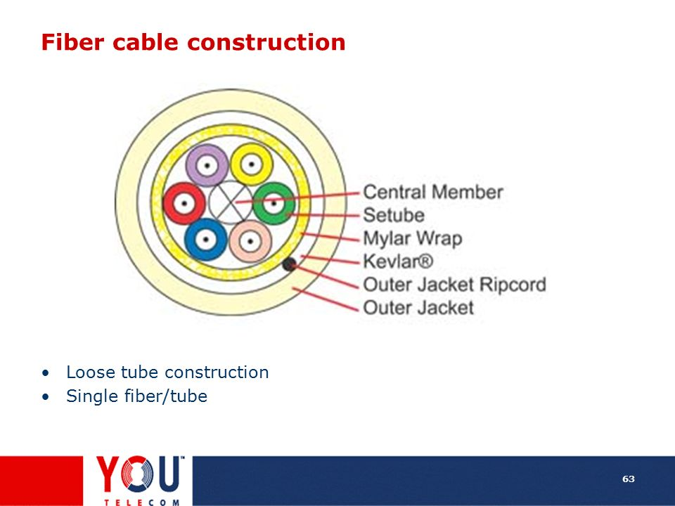 Fiber cable construction