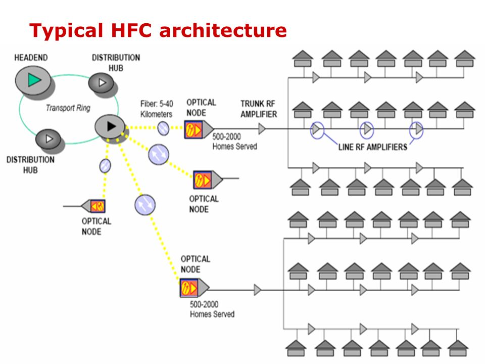 Typical HFC architecture
