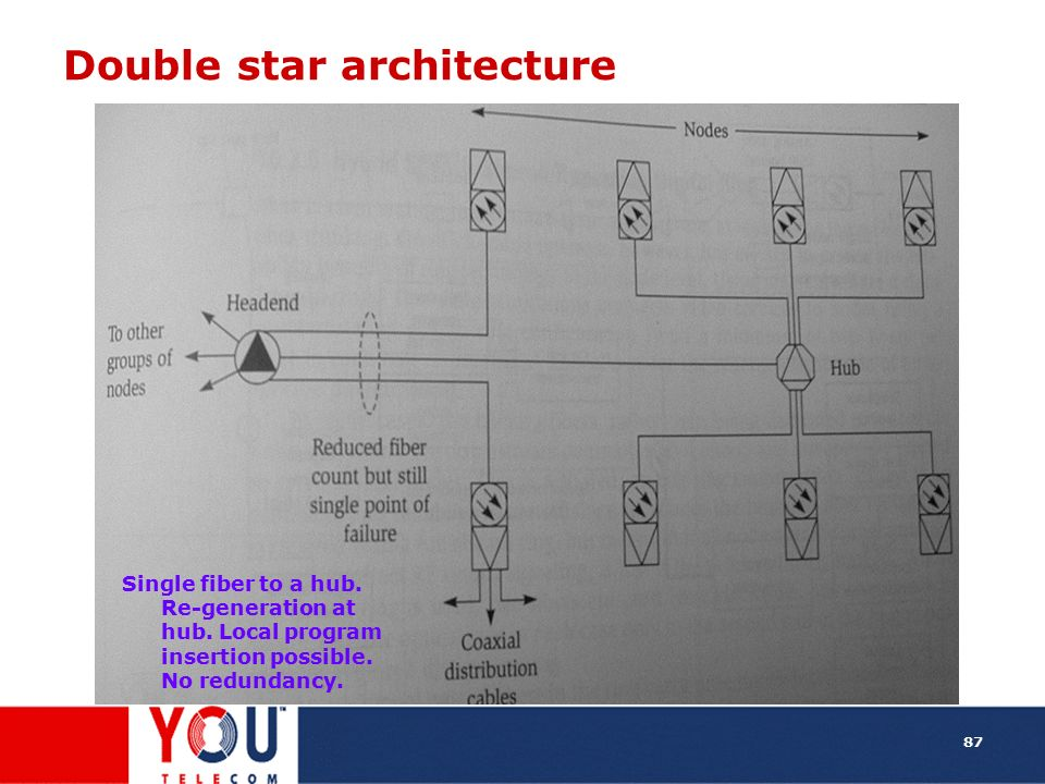Double star architecture