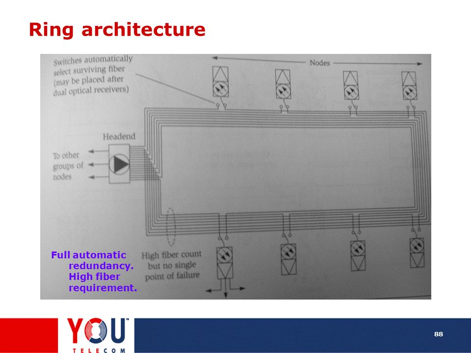 Ring architecture Full automatic redundancy. High fiber requirement.