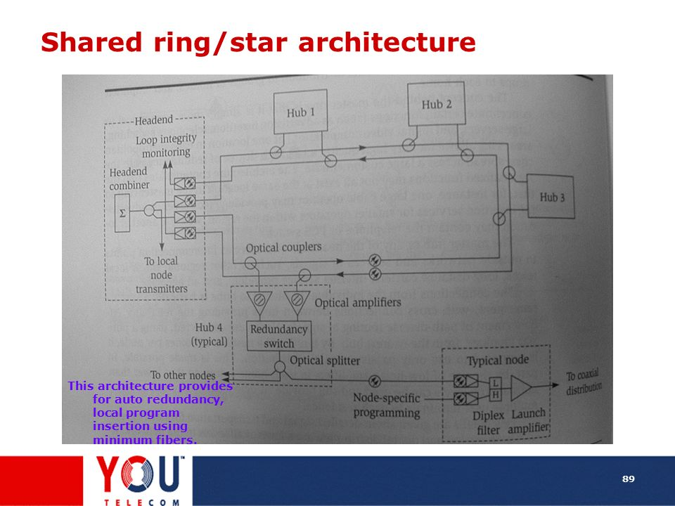 Shared ring/star architecture