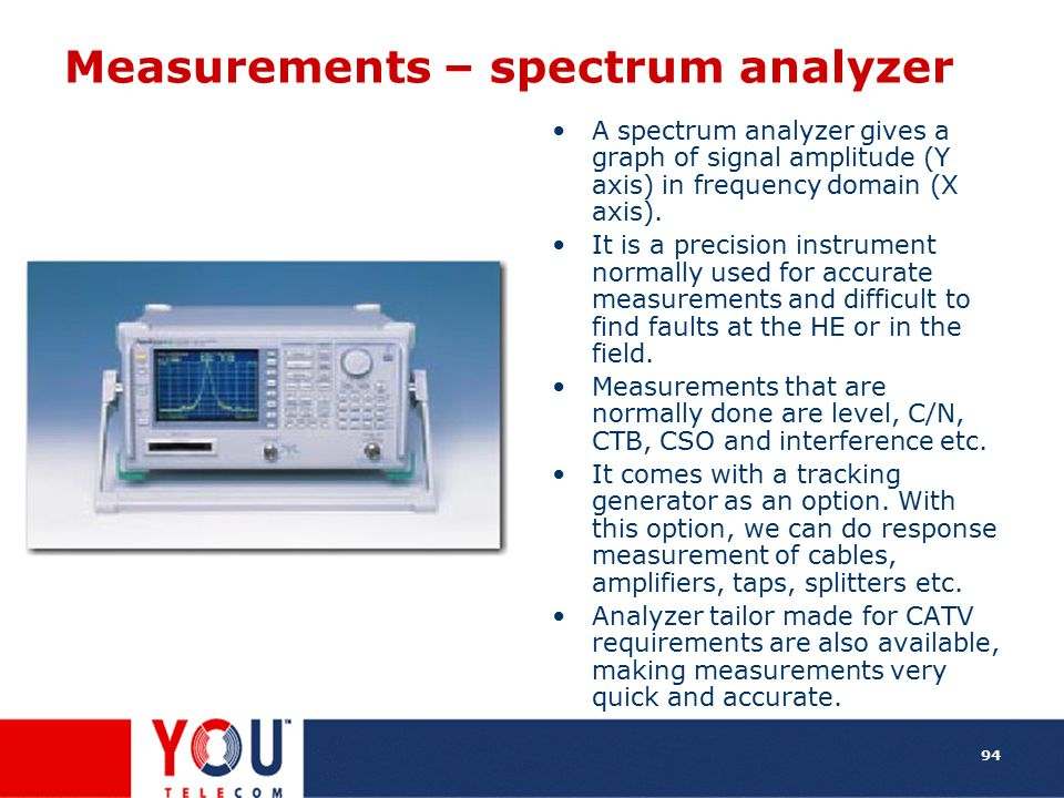 Measurements – spectrum analyzer