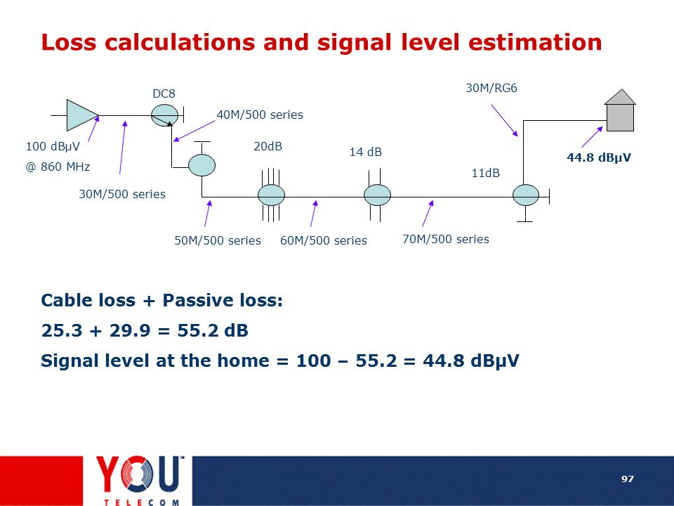 Loss calculations and signal level estimation