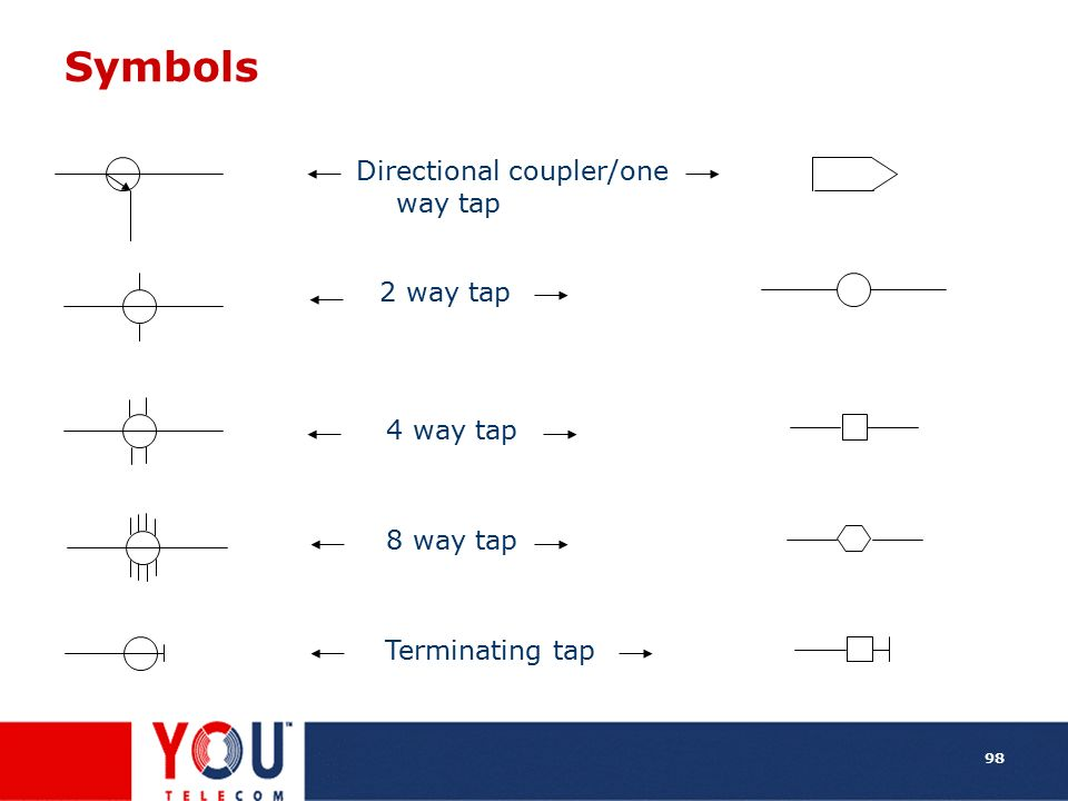 Symbols Directional coupler/one way tap 2 way tap 4 way tap 8 way tap