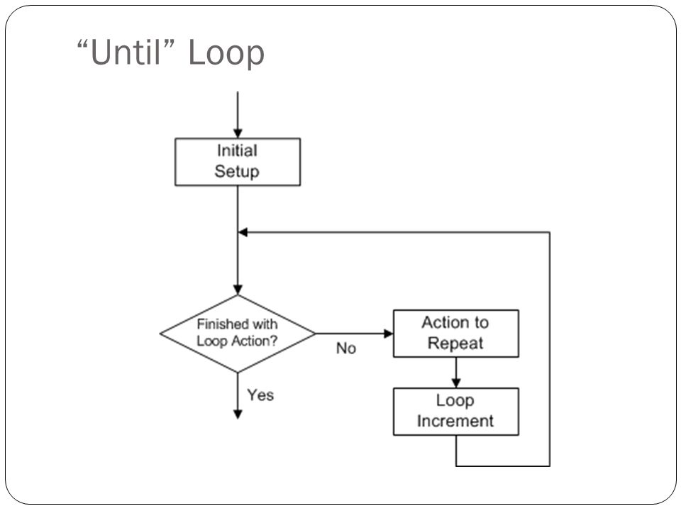Until Loop