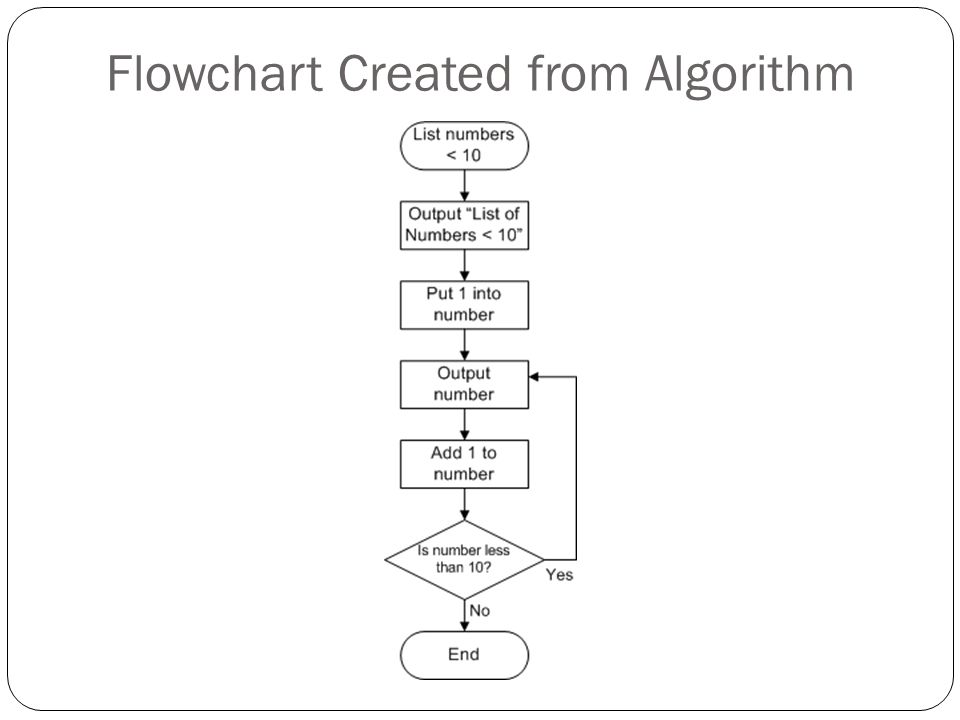 Flowchart Created from Algorithm