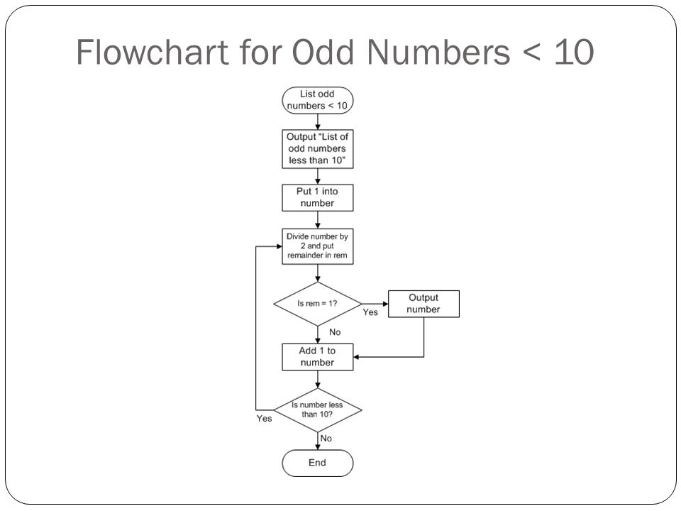 Flowchart for Odd Numbers < 10