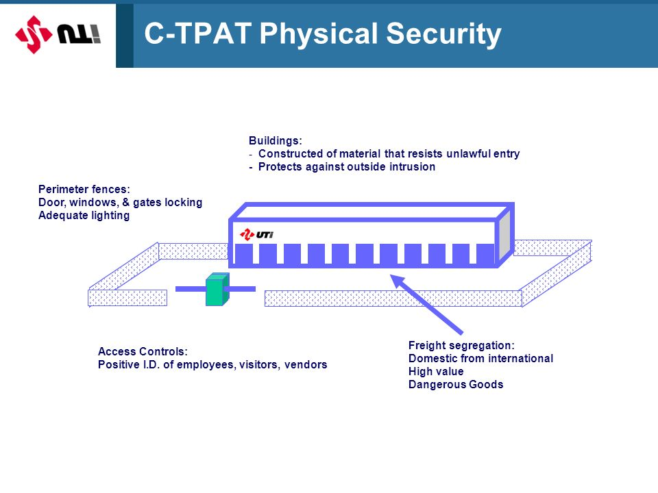 C-TPAT Physical Security