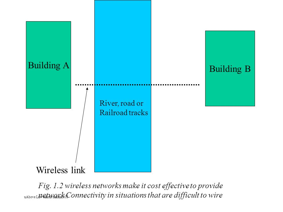 Building A Building B Wireless link River, road or Railroad tracks