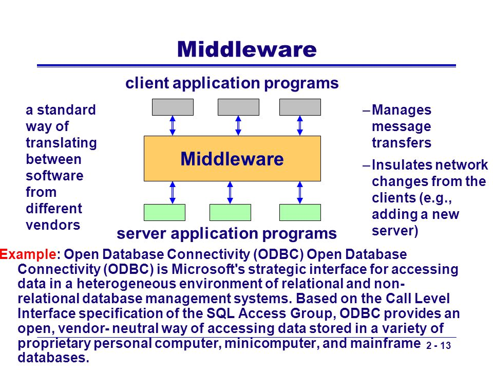 client application programs server application programs