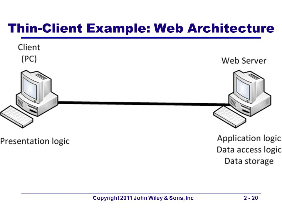 Thin-Client Example: Web Architecture