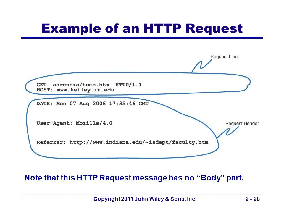 Example of an HTTP Request