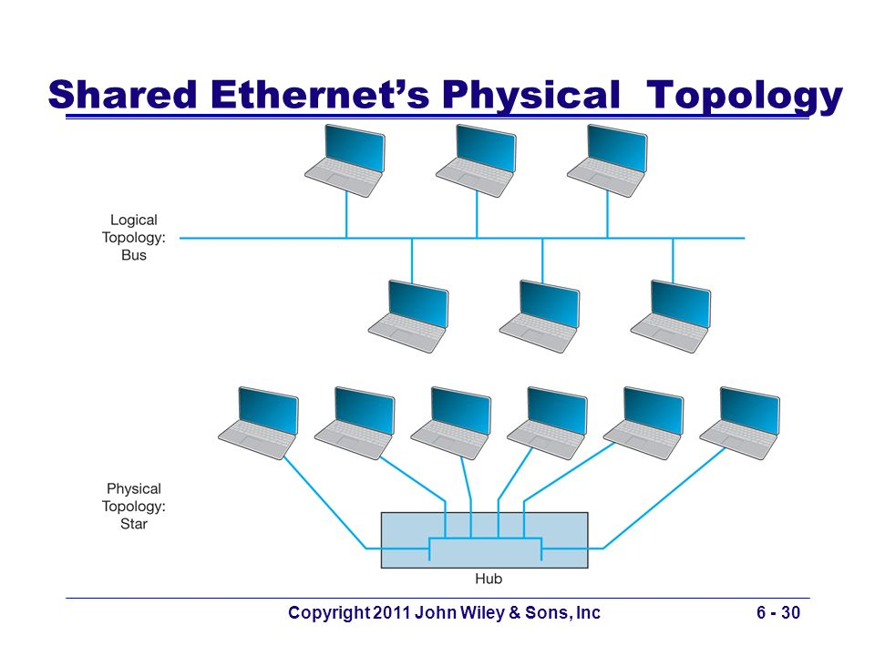 Shared Ethernet's Physical Topology