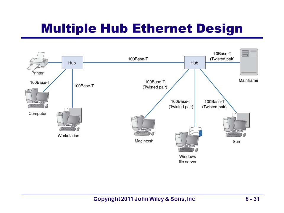 Multiple Hub Ethernet Design