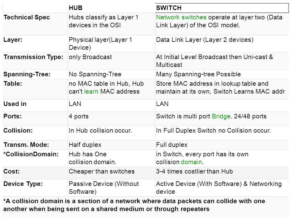 HUB SWITCH. Technical Spec. Hubs classify as Layer 1 devices in the OSI. Network switches operate at layer two (Data Link Layer) of the OSI model.