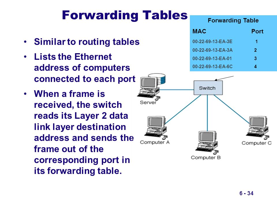 Forwarding Tables Similar to routing tables