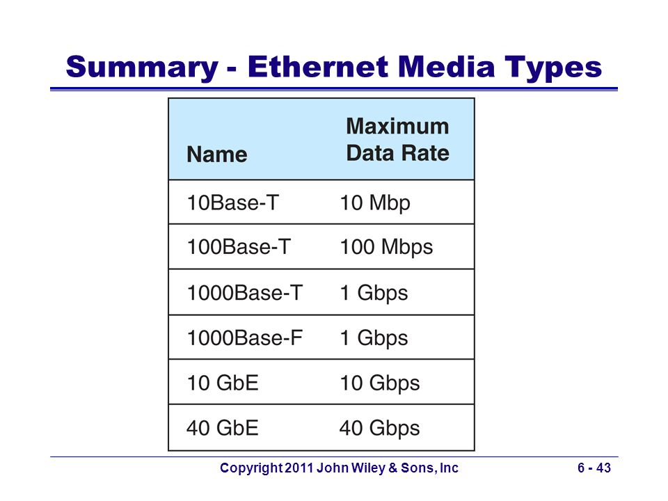 Summary - Ethernet Media Types