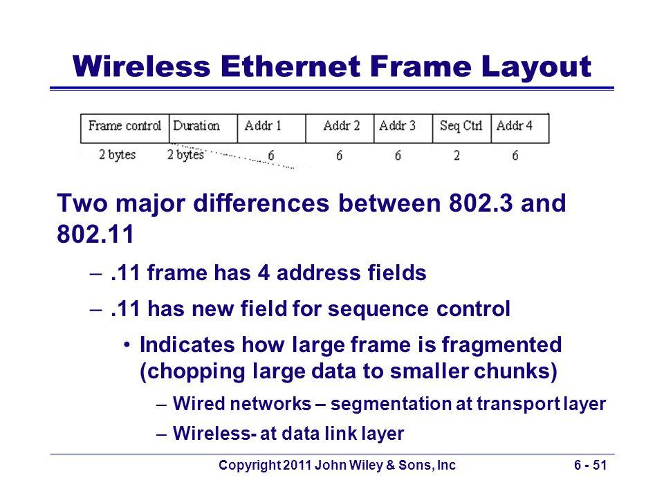 Wireless Ethernet Frame Layout