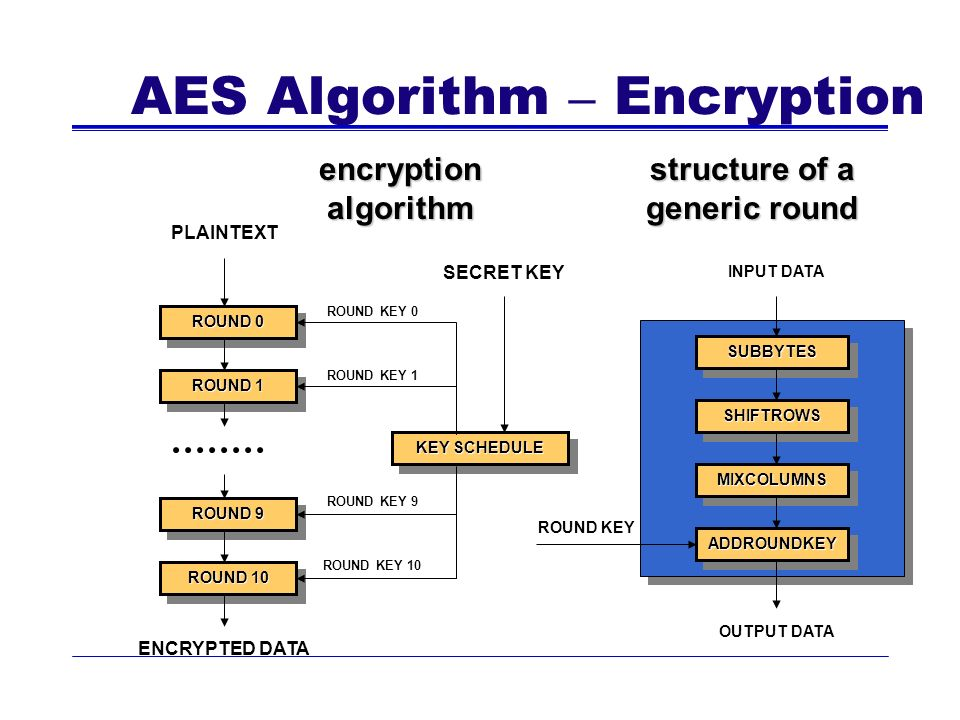 AES Algorithm – Encryption