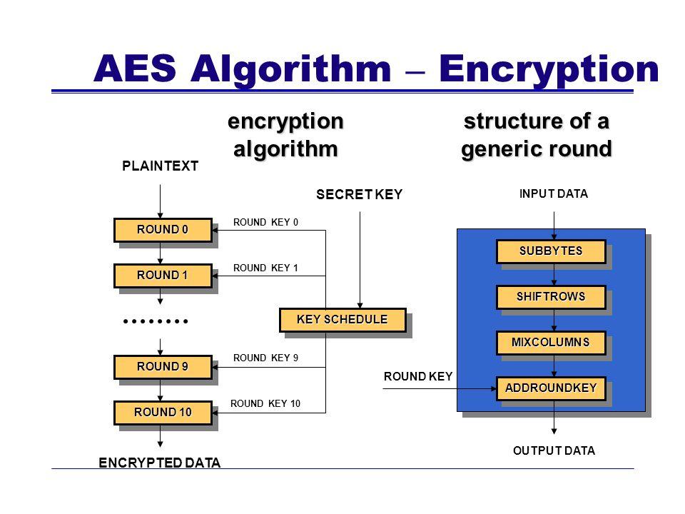 AES Algorithm – Encryption