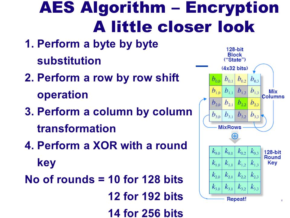 AES Algorithm – Encryption A little closer look